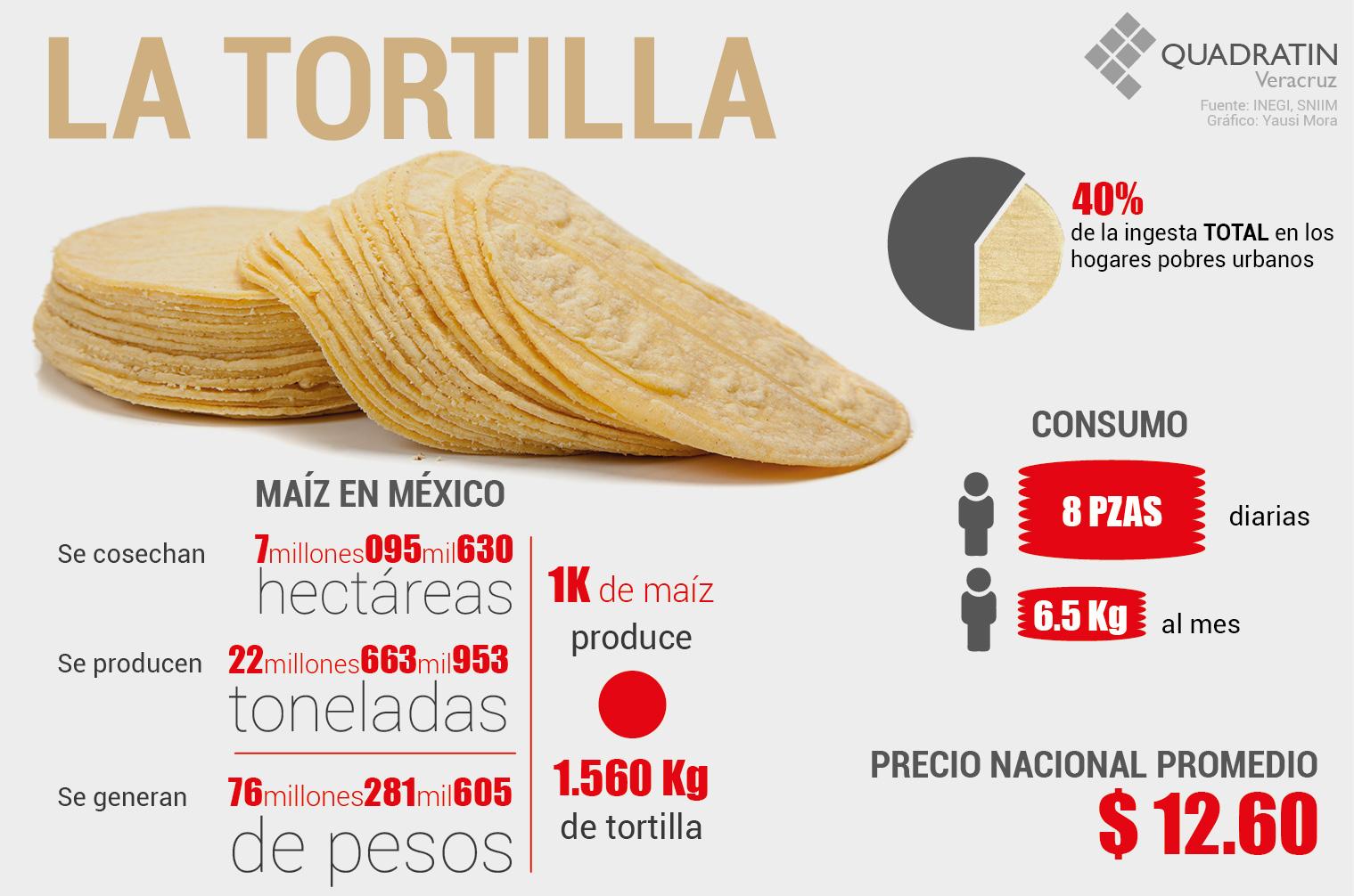 Resultado de imagen para tortillas precio